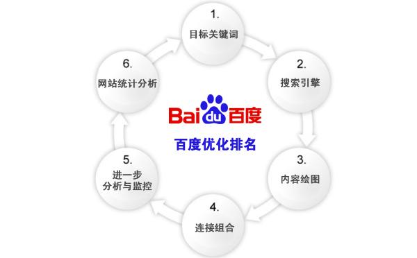 青岛建站:网站建设前期如何分析竞争对手网站